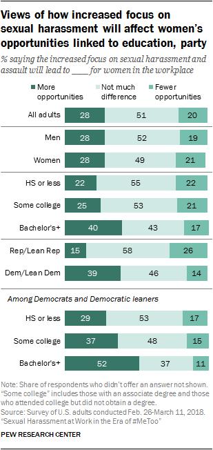 abusi sessuali nel mondo del lavoro effetti