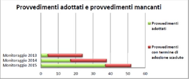 pubblica amministrazione digitale ritardi adozione italia