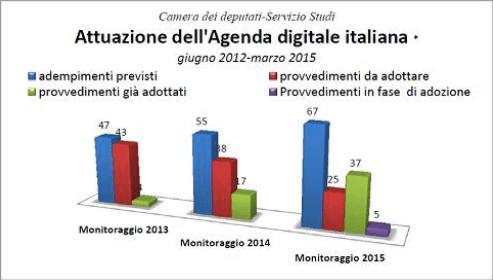 pubblica amministrazione digitale ritardi italia