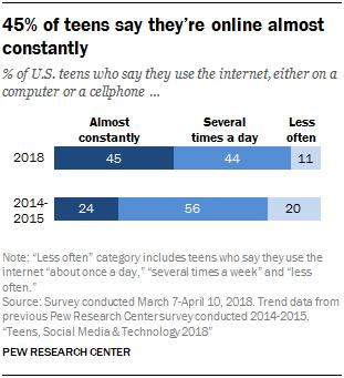 adolescenti sui social network tempo di connessione
