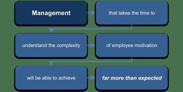 teoria dei bisogni di mcclelland per il management