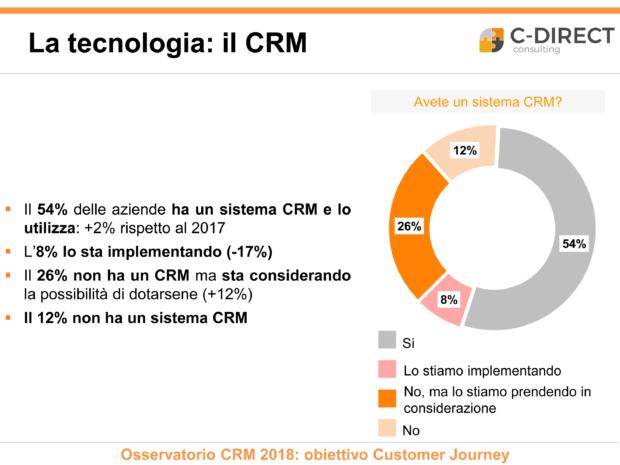 Utilizzo CRM