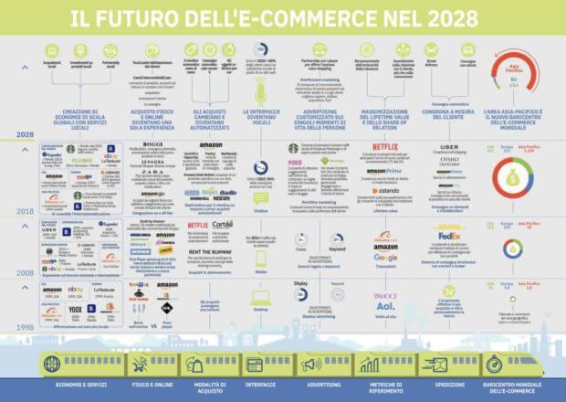 infografica ecommerce 2028: come si prospetta l'evoluzione dello shopping