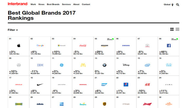 Brand equity interbrand