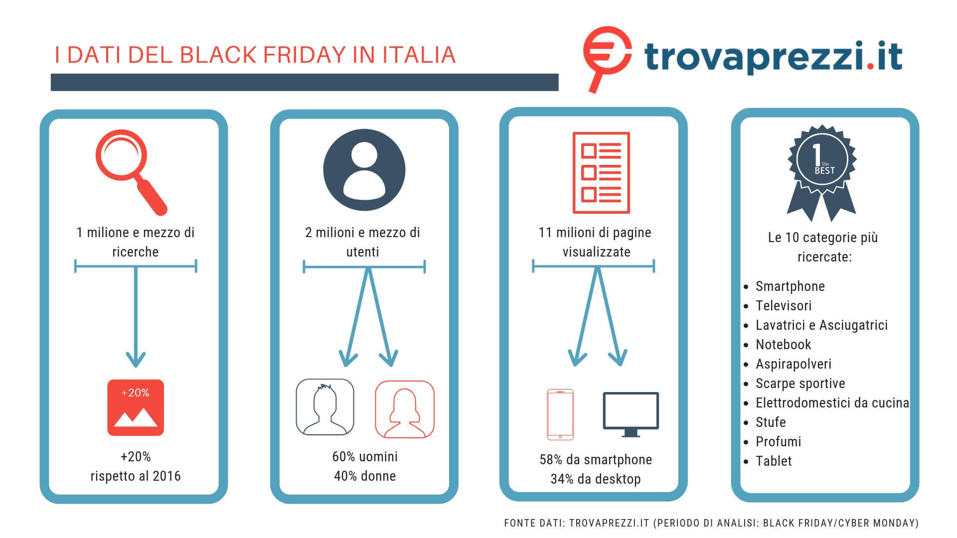fc7c99ce106f Black Friday 2018: offerte e sconti per gli acquisti - Inside Marketing