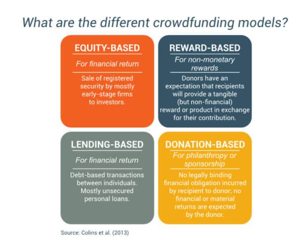crowdfunding tipologie