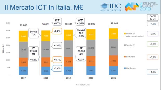 mercato ict in italia valore