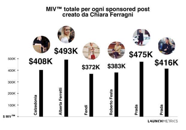 effetto ferragni alla Milano Fashion Week 2019