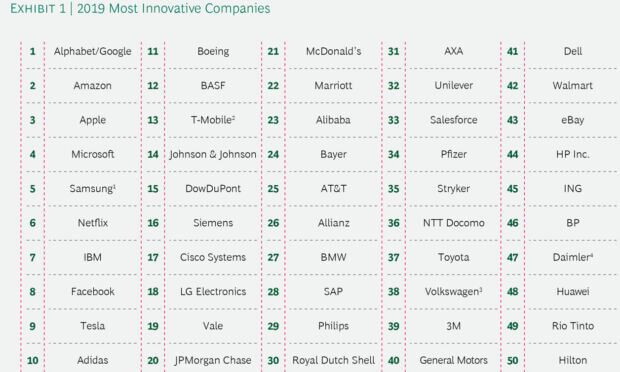Aziende più innovative del 2019