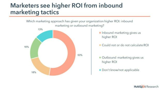 roi inbound metrics