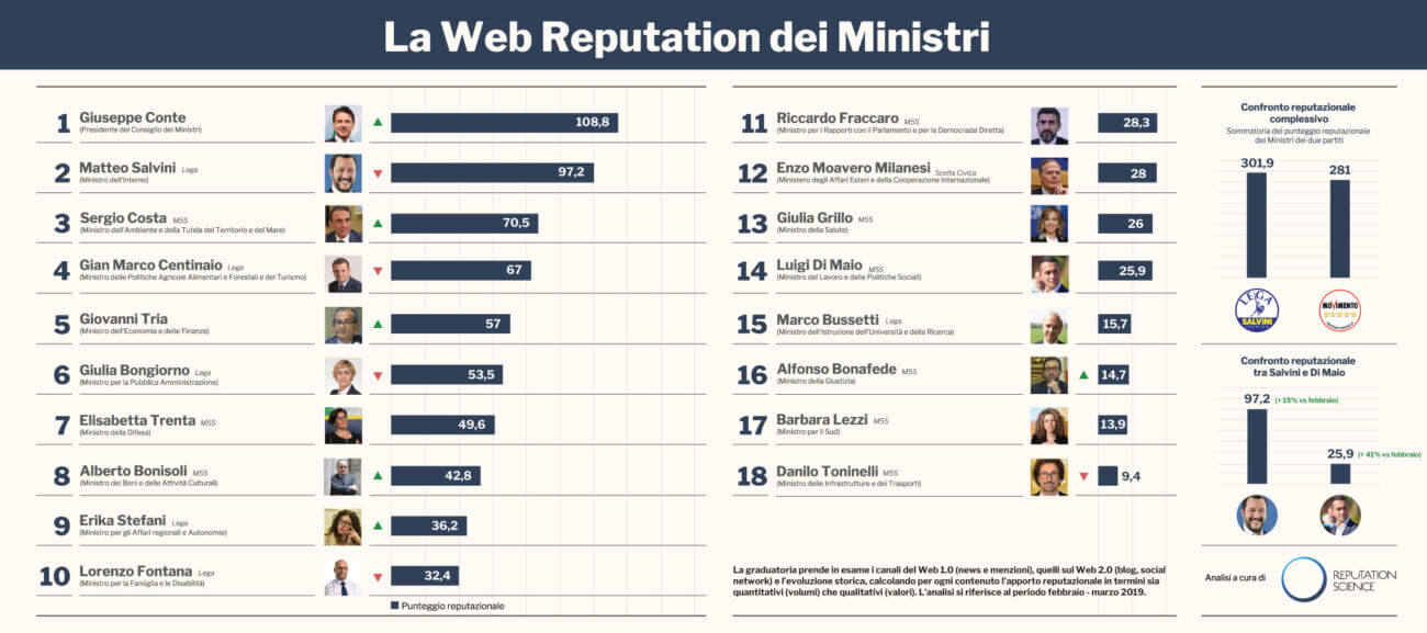 web reputation dei ministri italiani