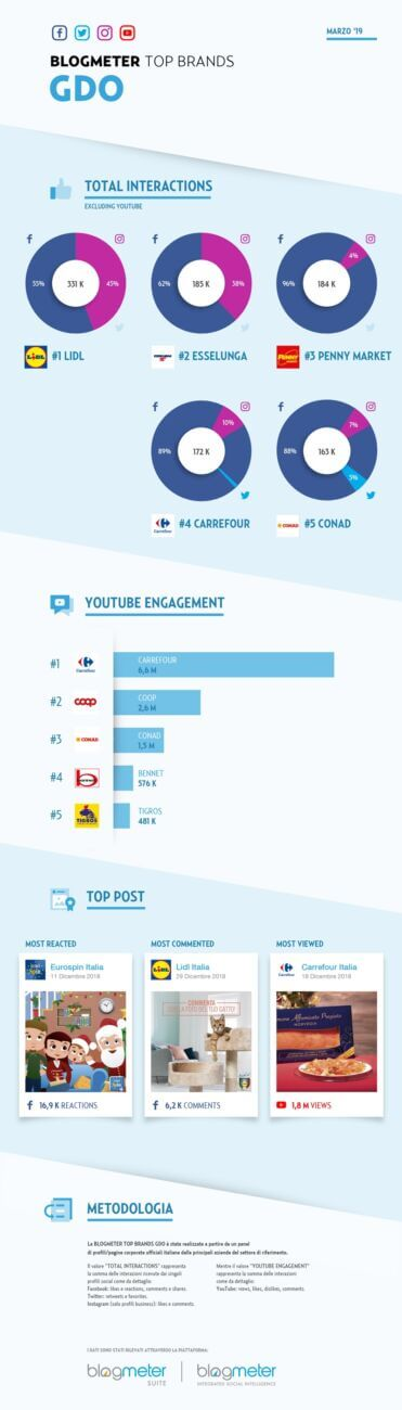 top brand della GDO sui social