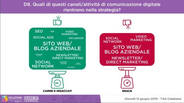 food e comunicazione digitale best practice