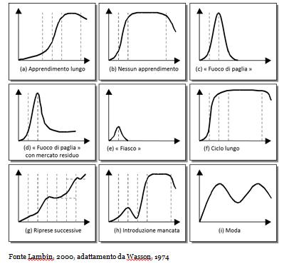 Variabili del ciclo di vita di un prodotto