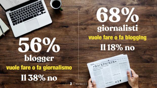 blogger o giornalisti caratteristiche comuni