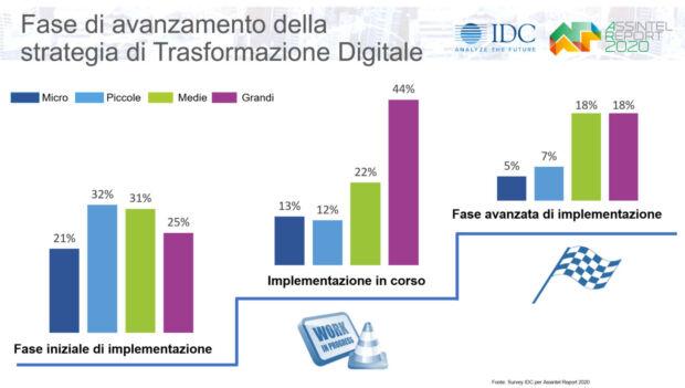 mercato ICT 2020 dimensioni aziende
