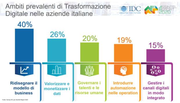 mercato ICT 2020 segmenti di spesa
