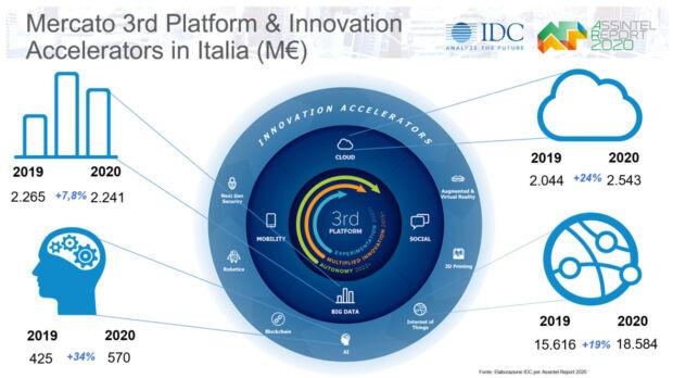 mercato ICT 2020 tecnologie