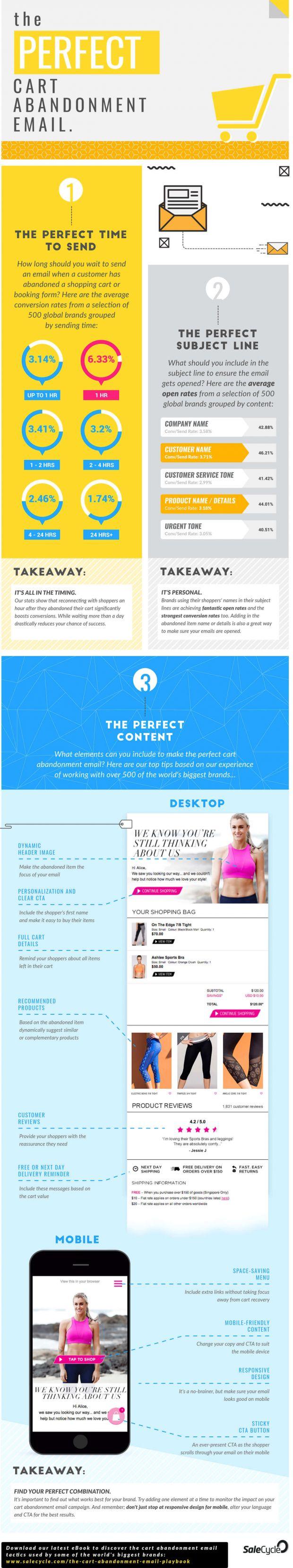 Infografica email remarketing