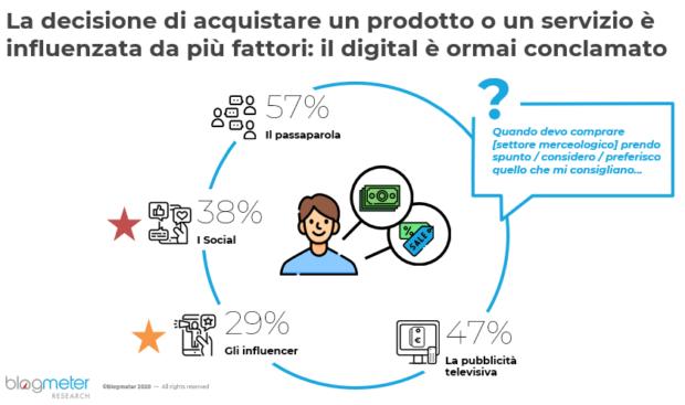 italiani e social media 2020 decisioni d'acquisto