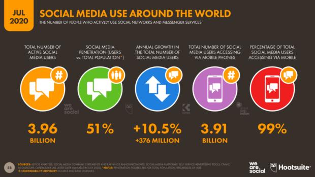 I social network più famosi nel 2020 - Dati We are social