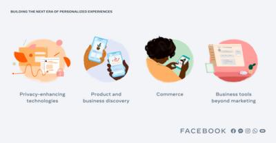 Quattro punti per il futuro delle esperienze personalizzatesu Facebook